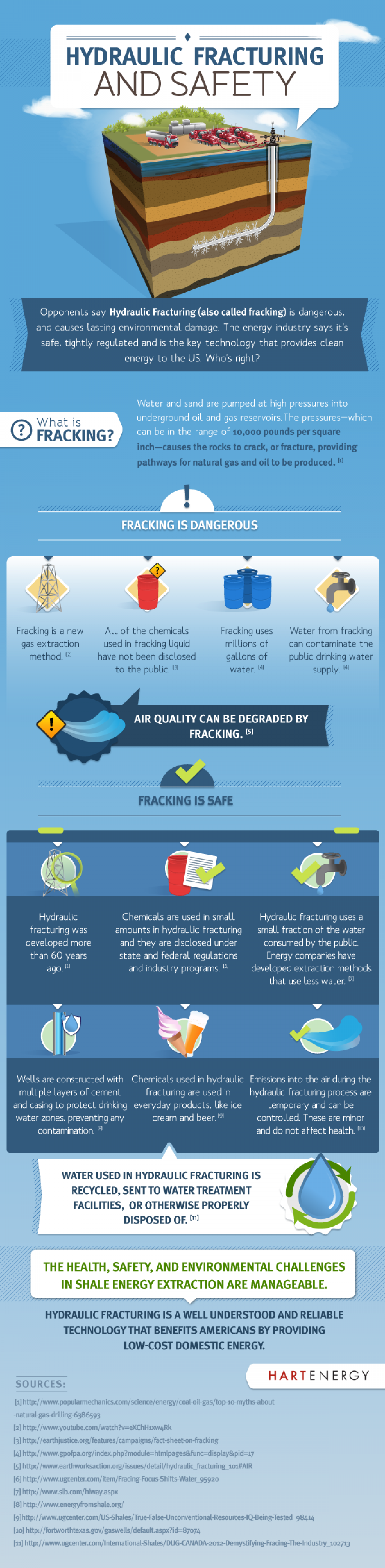 Hydraulic Fracturing and Safety Infographic