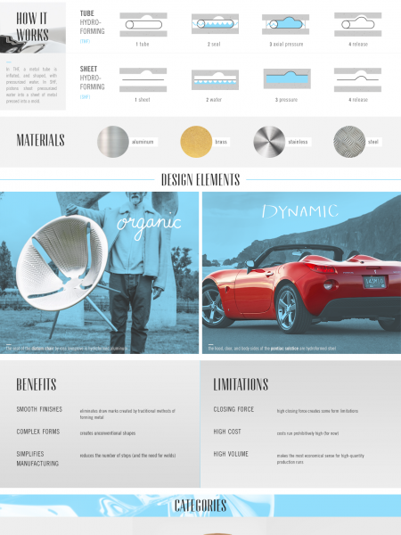 Hydroforming - The Coming Wave in Product Design Infographic