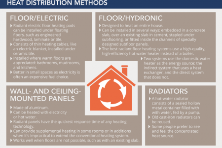 Hydronic Radiant Heating: How it Works, Pros & Cons, And More  Infographic
