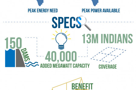 Hydropower Infographic