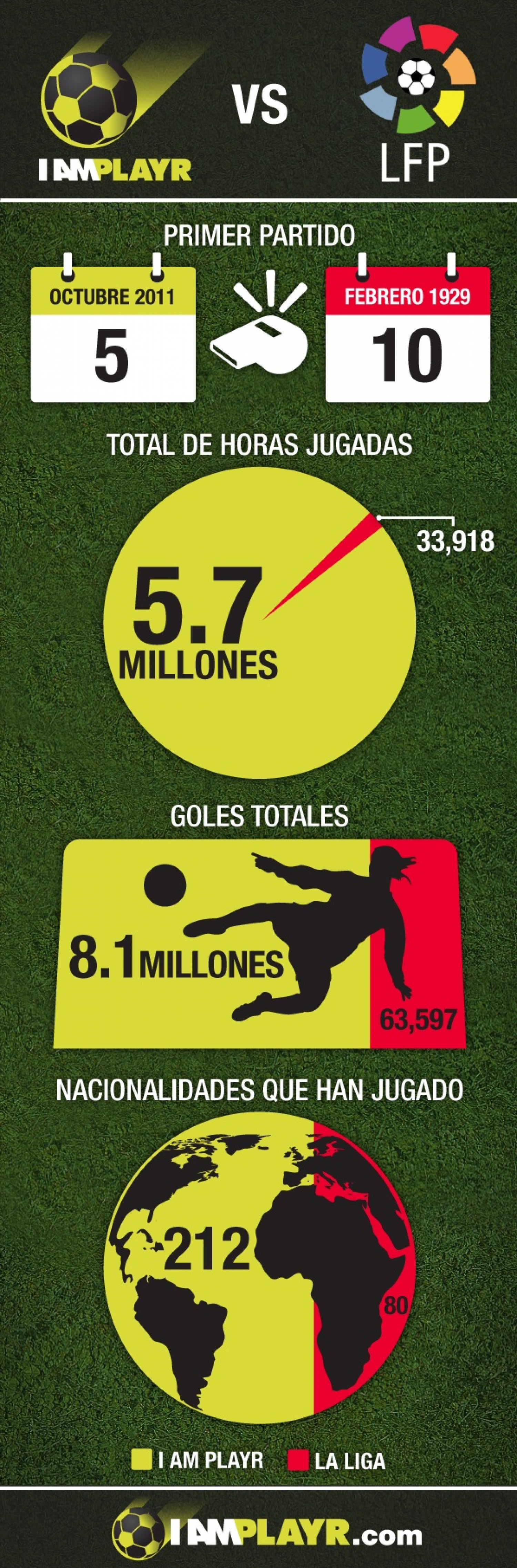 I AM PLAYR vs LA LIGA Infographic