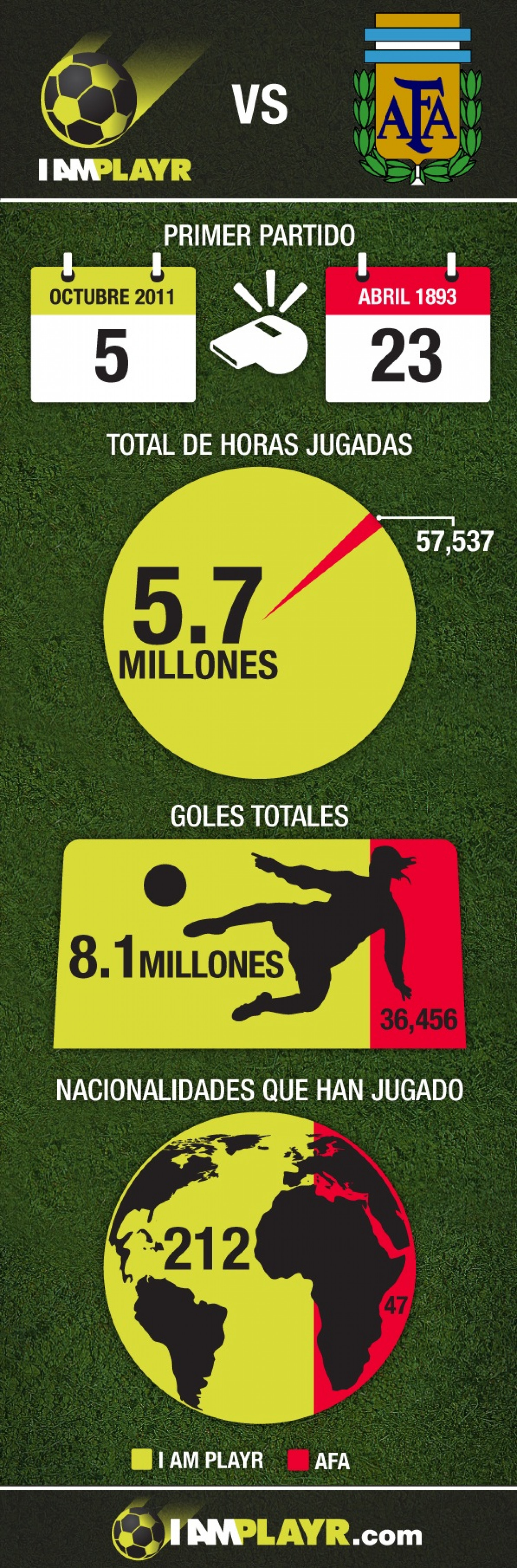 I AM PLAYR vs LIGA ARGENTINA Infographic