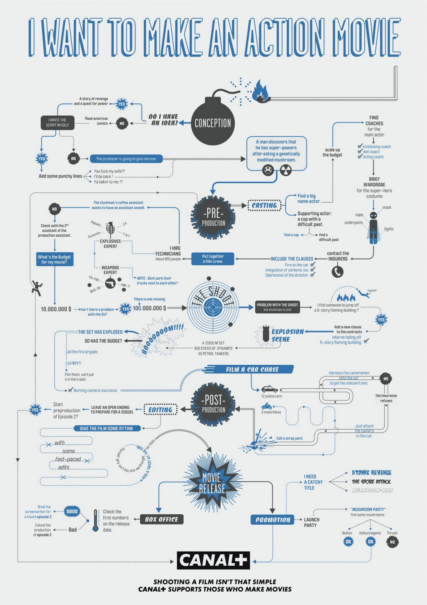 I want to make an action movie Infographic