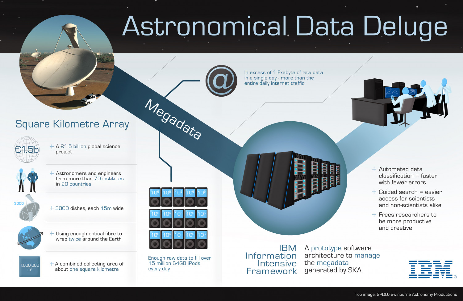 IBM Completes Software Project for Square Kilometre Array Infographic