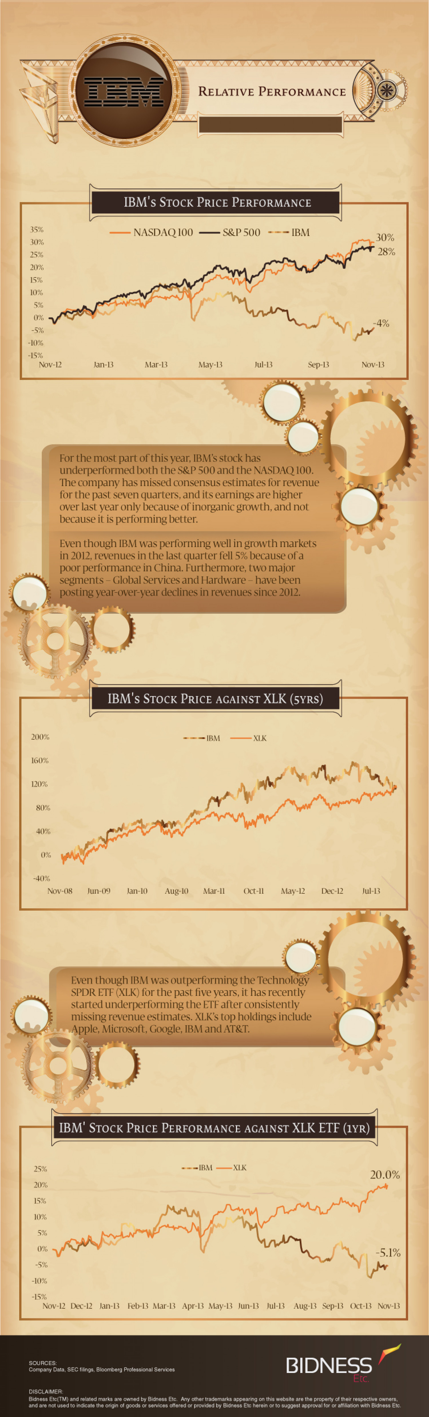 IBM (IBM) Relative Performance Infographic