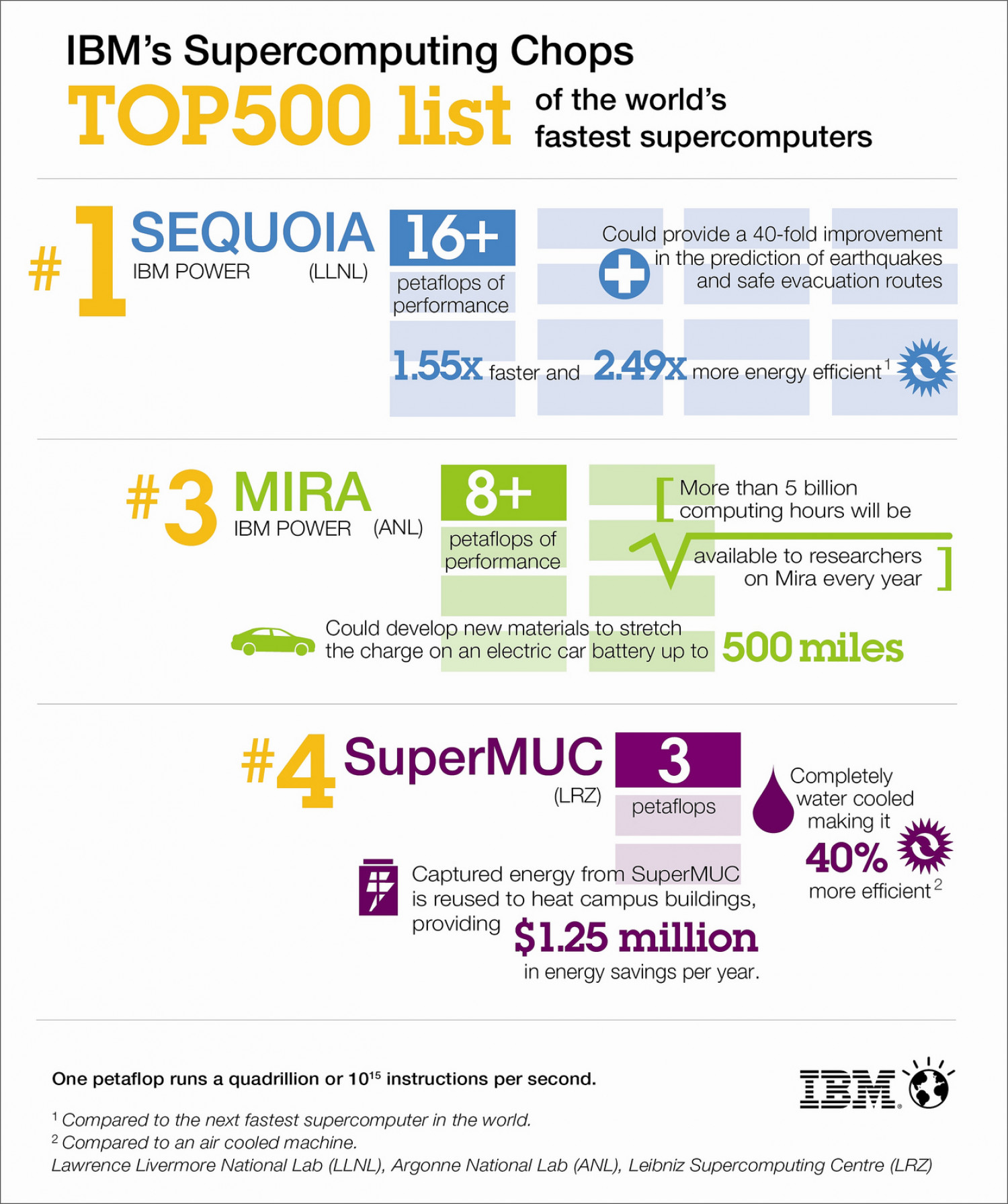 IBM's Supercomputing Chops Infographic