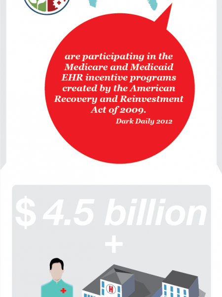 iCare Meaningful Use Infographic