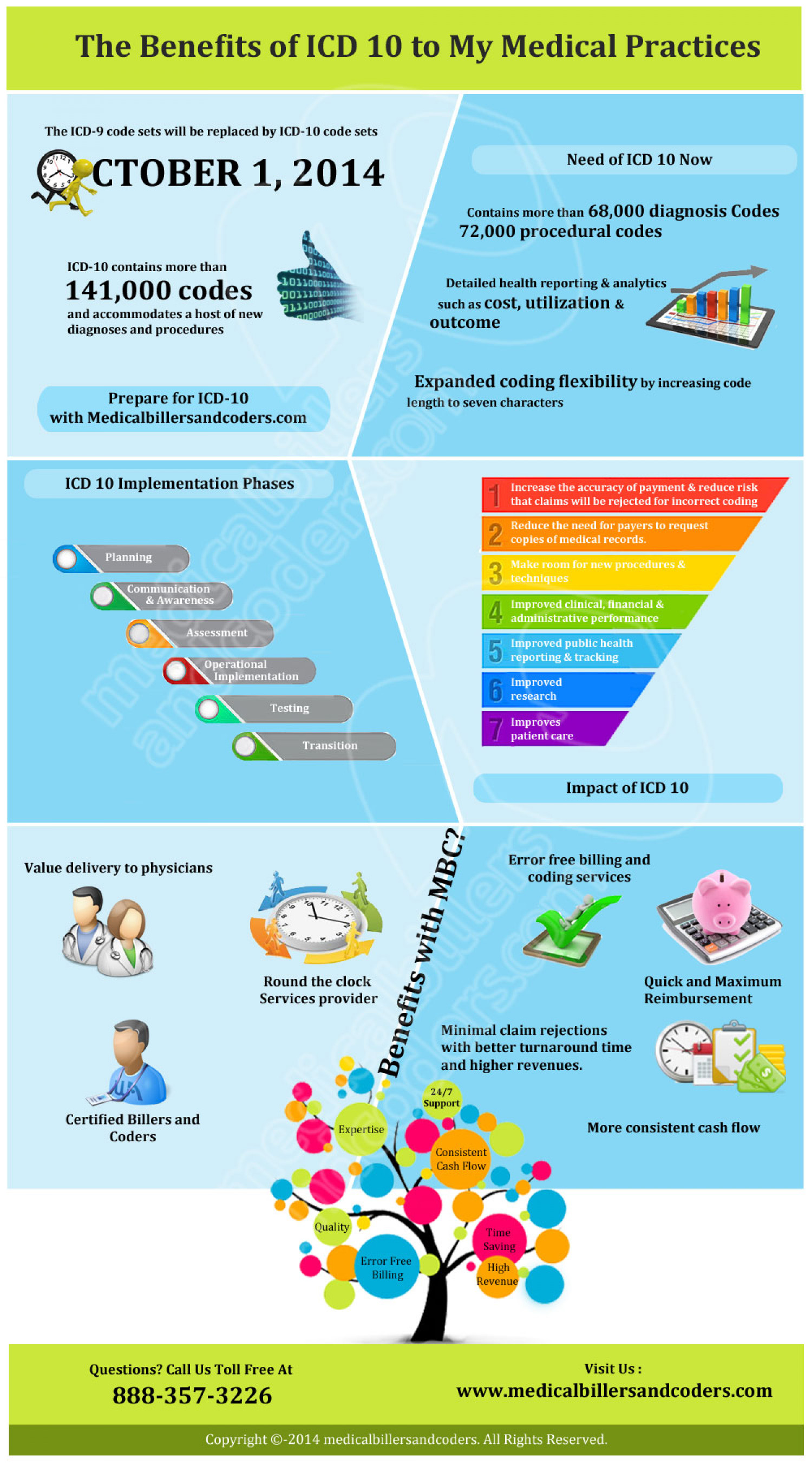 The Benefits of ICD 10 to My Medical Practices Infographic