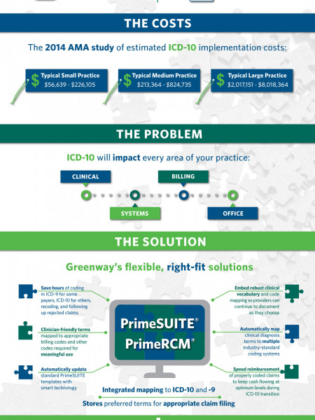 ICD-10: Making the Complex Simple Infographic