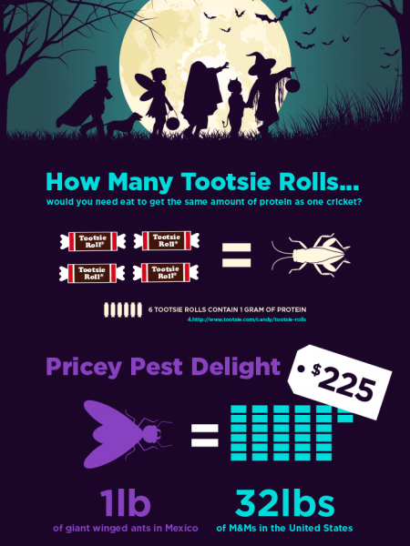 Ick or Treat Halloween Infographic