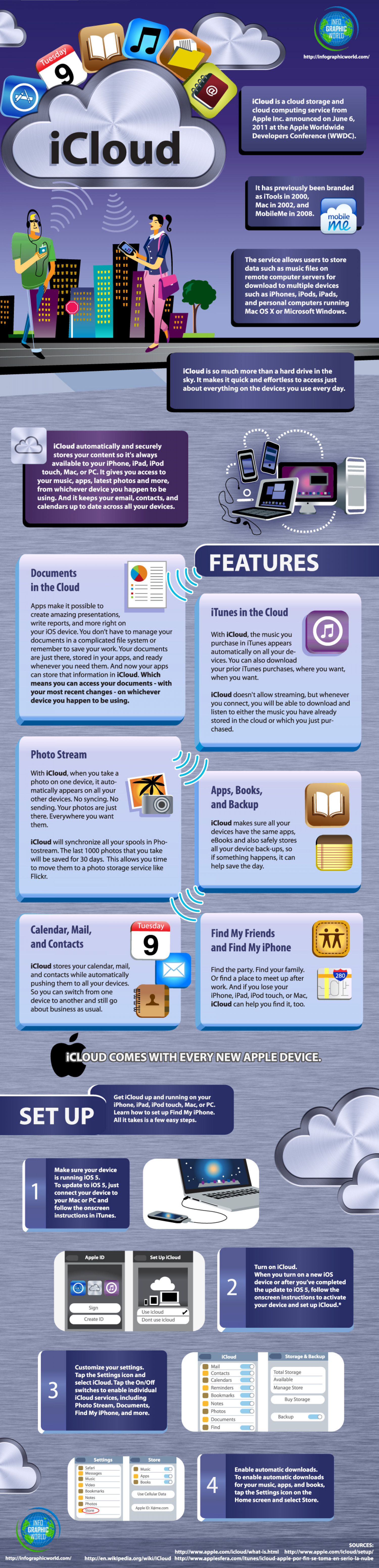 iCloud  Infographic