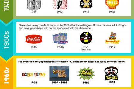 Iconic Logos Through The Years Infographic