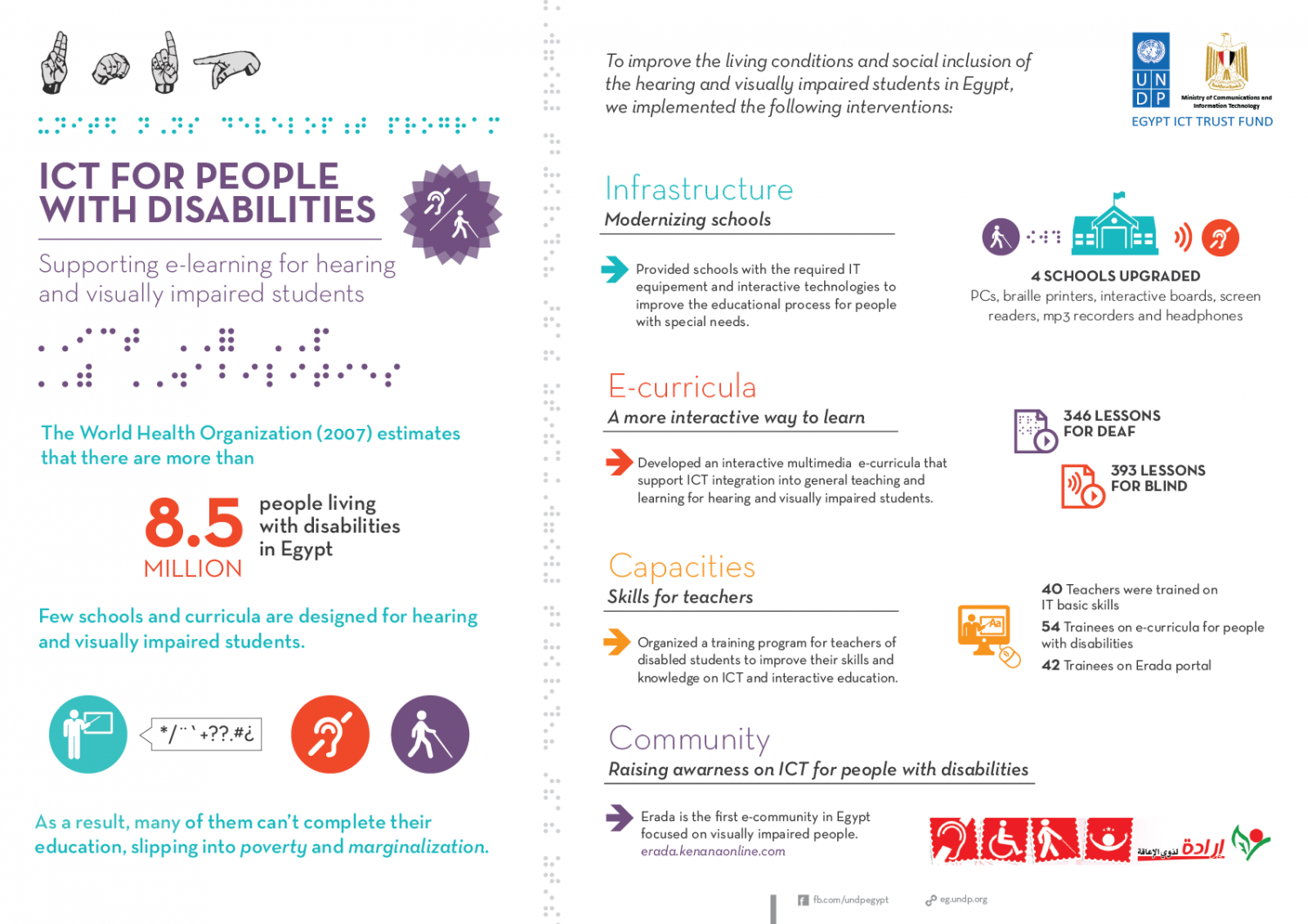 ICT for people with disabilities Infographic