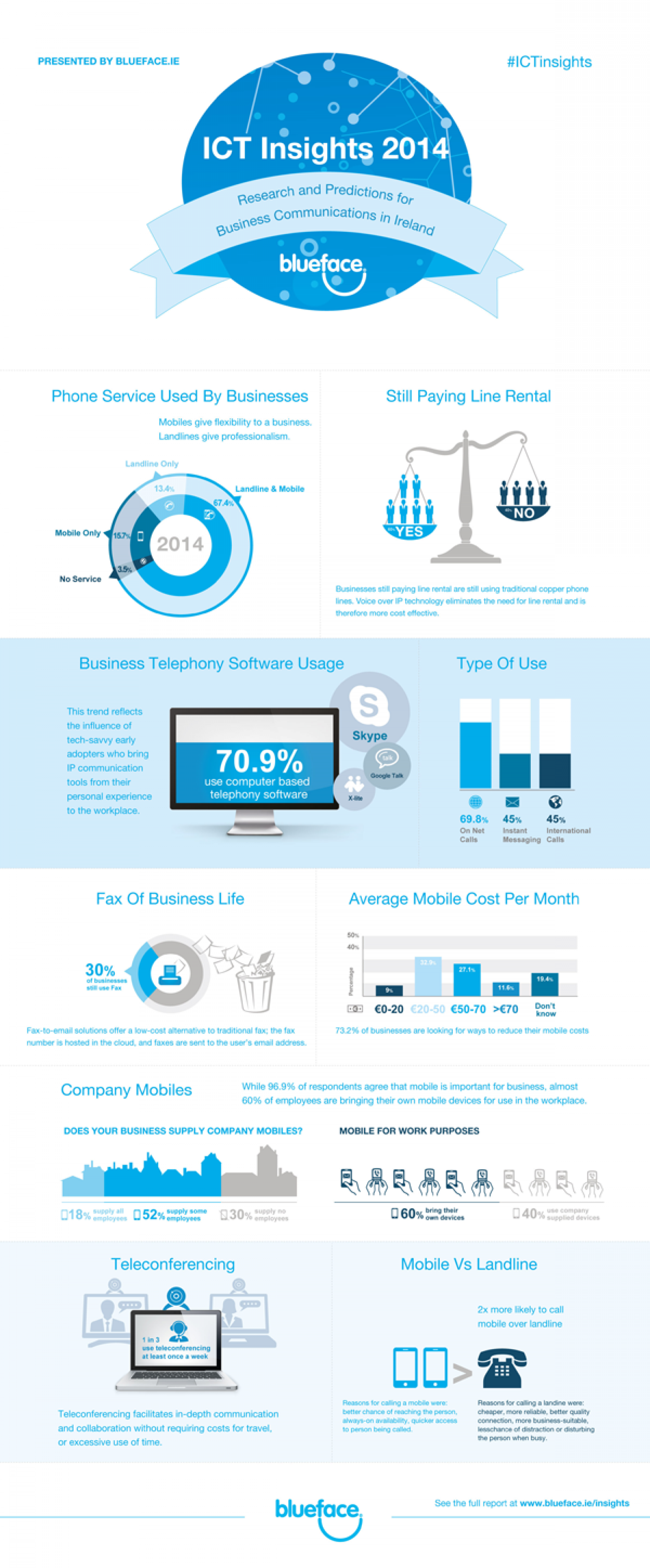 ICT Insights 2014 Infographic