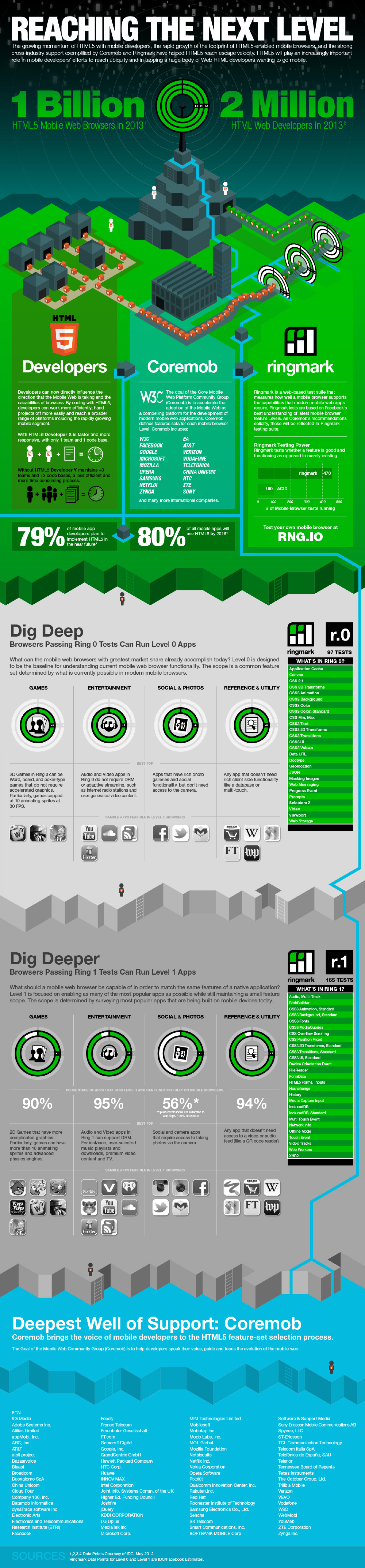 IDC Next Level of Mobile Web Infographic