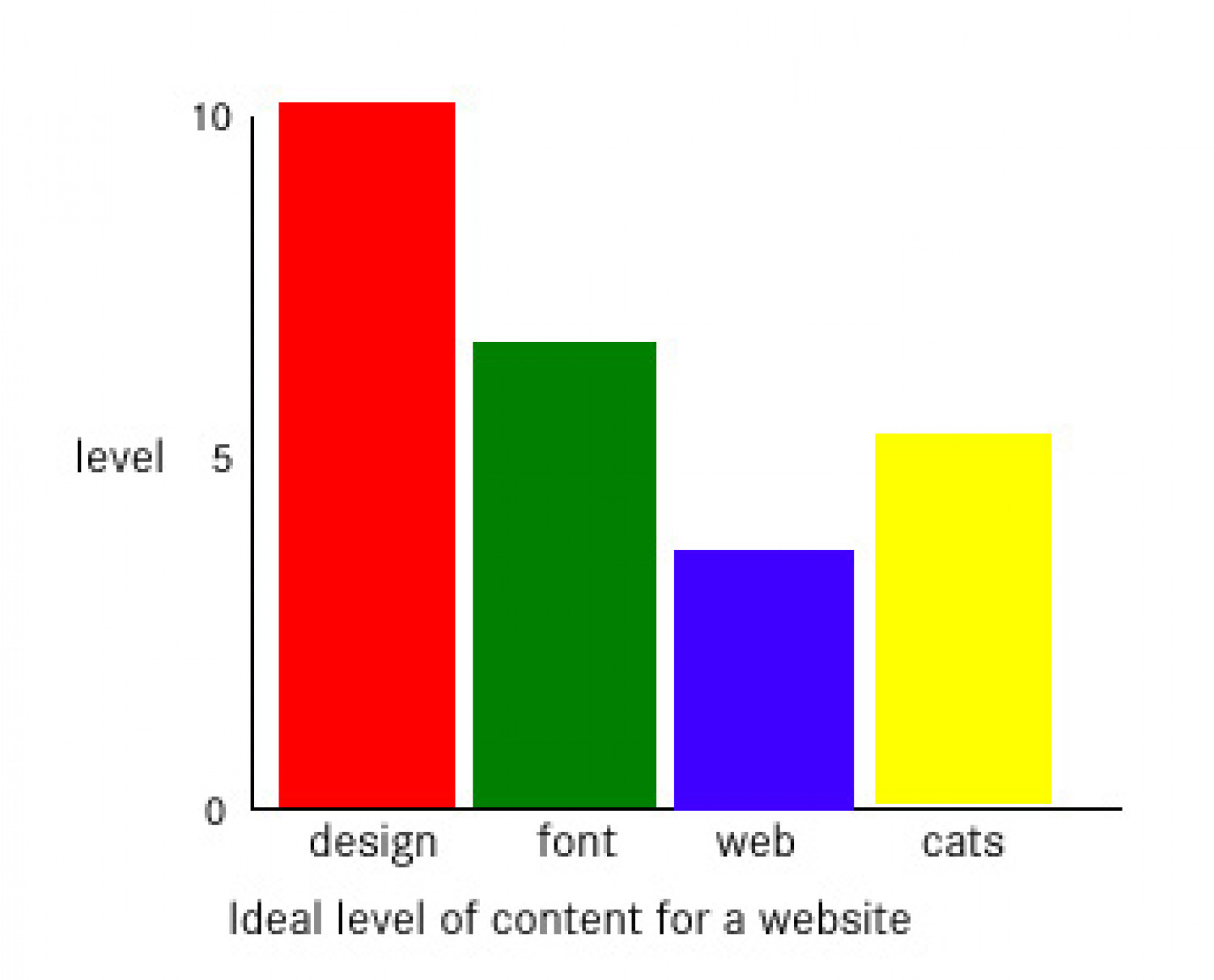 Ideal level of content for a website Infographic