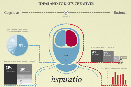IDEAS AND TODAY'S CREATIVES Infographic