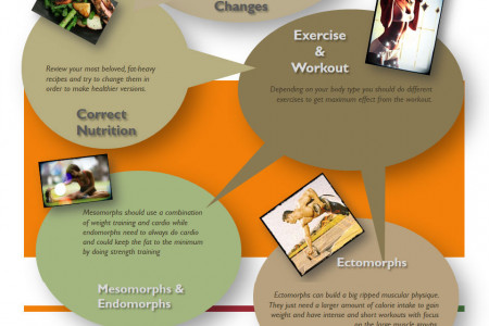 Ideas How to Get Skinny Infographic