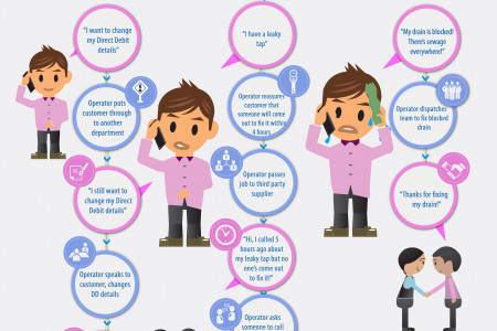 Identifying customer touch points Infographic