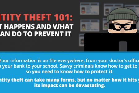 Identity Theft 101: How it Happens & What You Can do to Prevent it Infographic