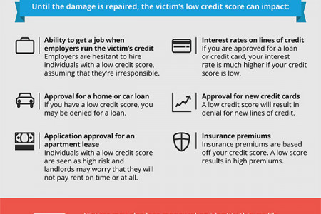 Identity Theft 101: How It Happens And What You Can Do To Prevent It Infographic