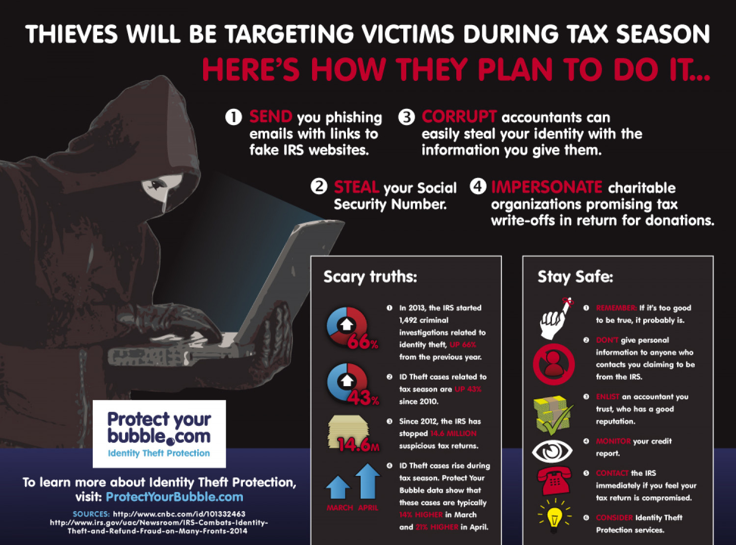 Identity Theft During Tax Season Infographic