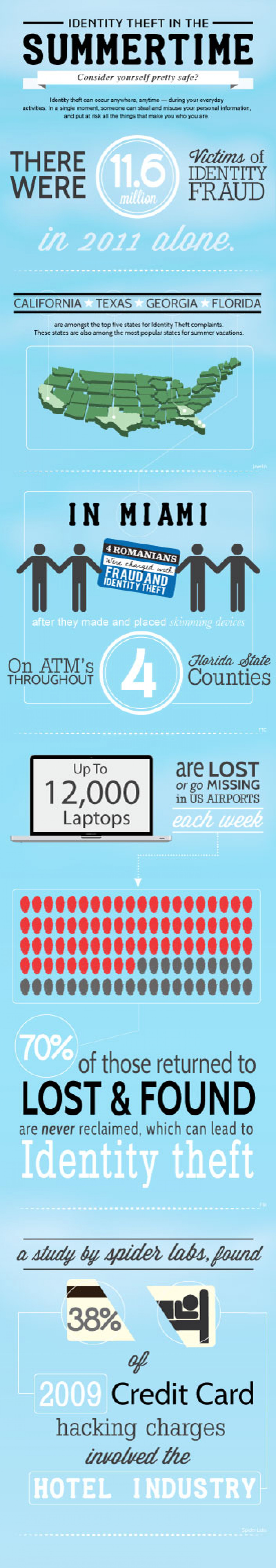 Identity Theft in the Summertime Infographic