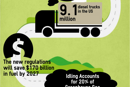 Idling Emissions Infographic Infographic