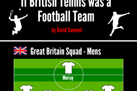 If British Tennis was a Football Team Infographic