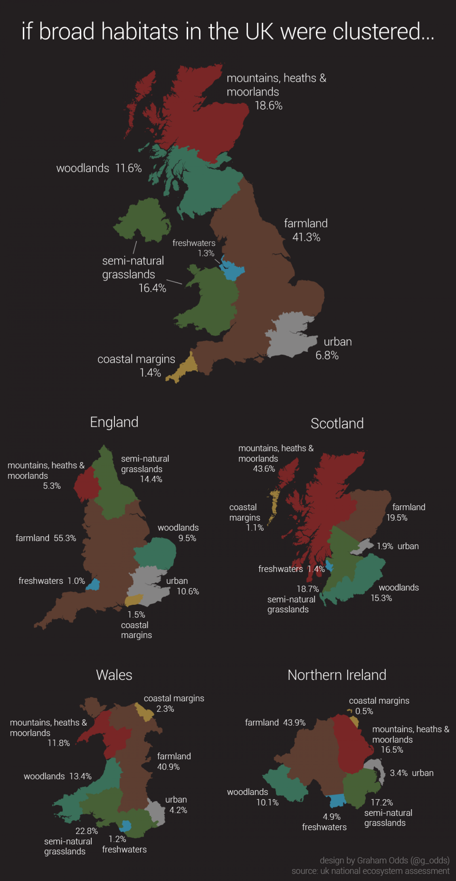 If broad habitats in the UK were clustered... Infographic