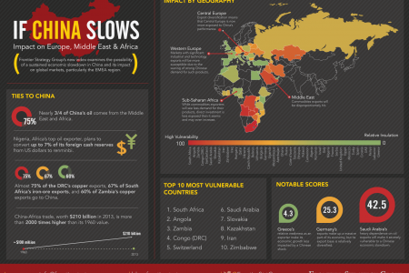 If China Slows Infographic