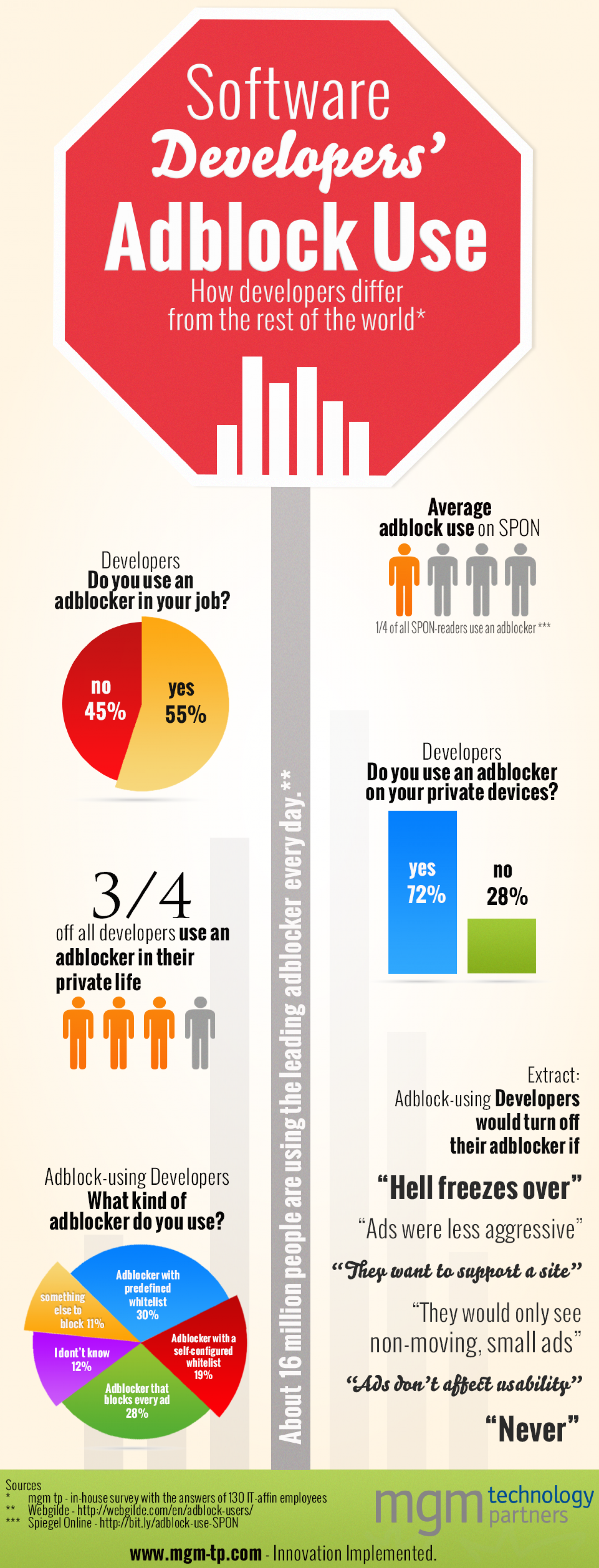 """If Hell Freezes Over"" - Why Developers Use Adblockers Infographic"