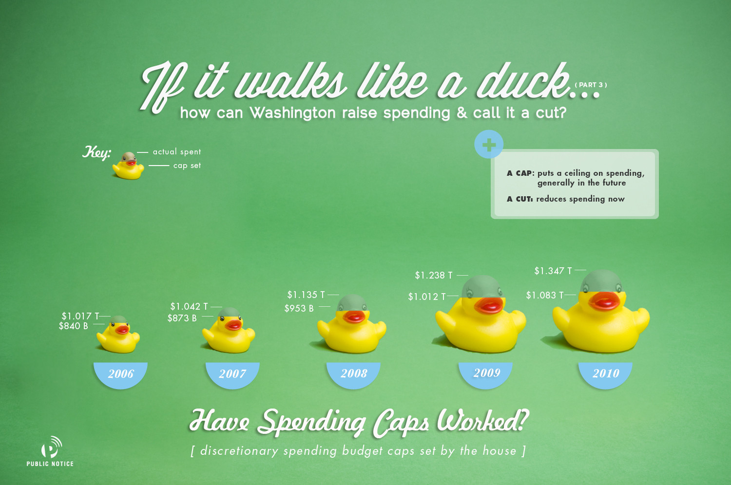 If It Walks Like a Duck: Part 3 Infographic