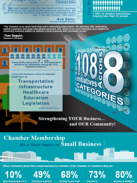 If Not The Chamber Then Who? Manatee Chamber of Commerce Infographic Infographic