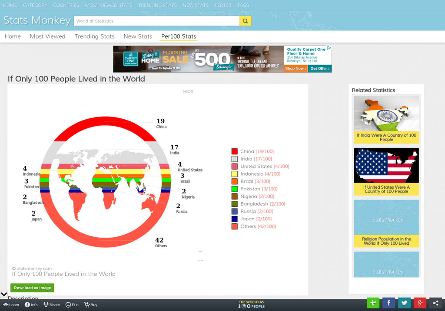 If Only 100 People Lived in the World Infographic