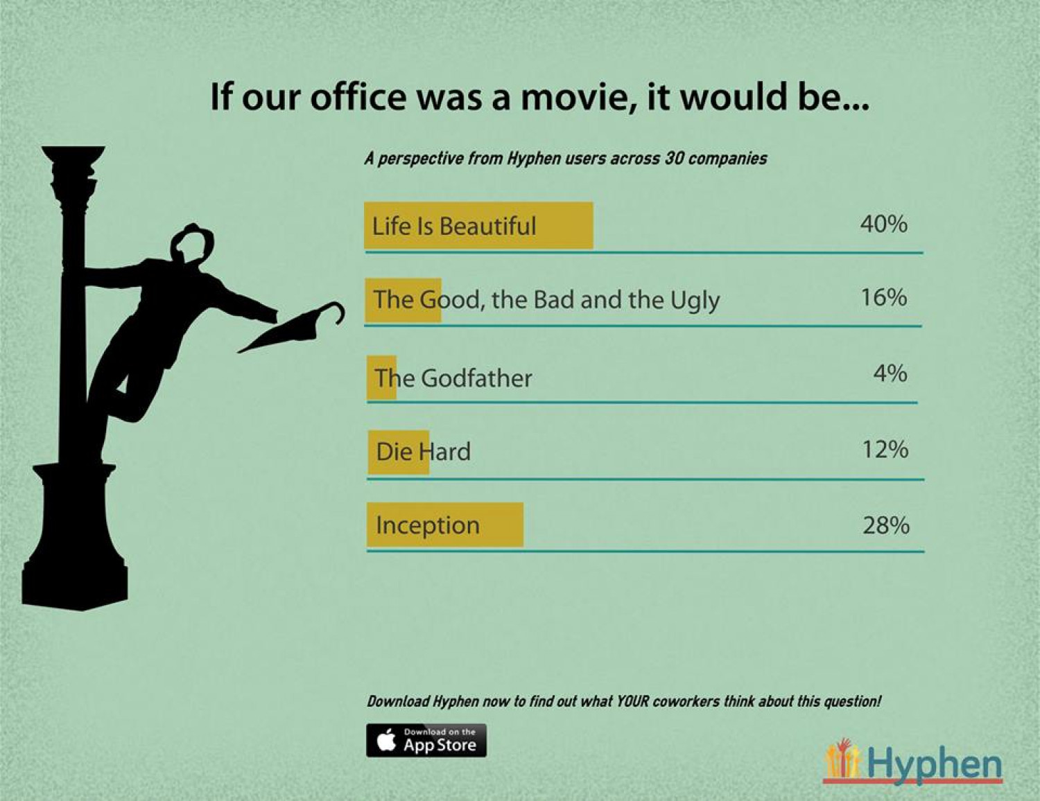 If our office were a movie, it would be...  Infographic