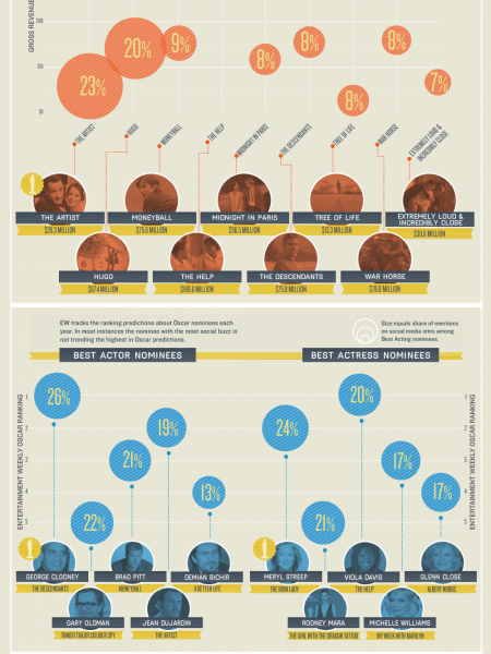 If Social Media Could Predict Oscar Winners Infographic