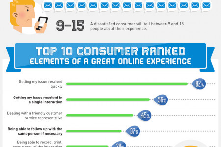 If You Don't Take Care Of Your Customers, Someone Else Will. Infographic
