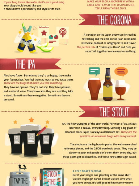 If Your Blog Were A Beer... Infographic