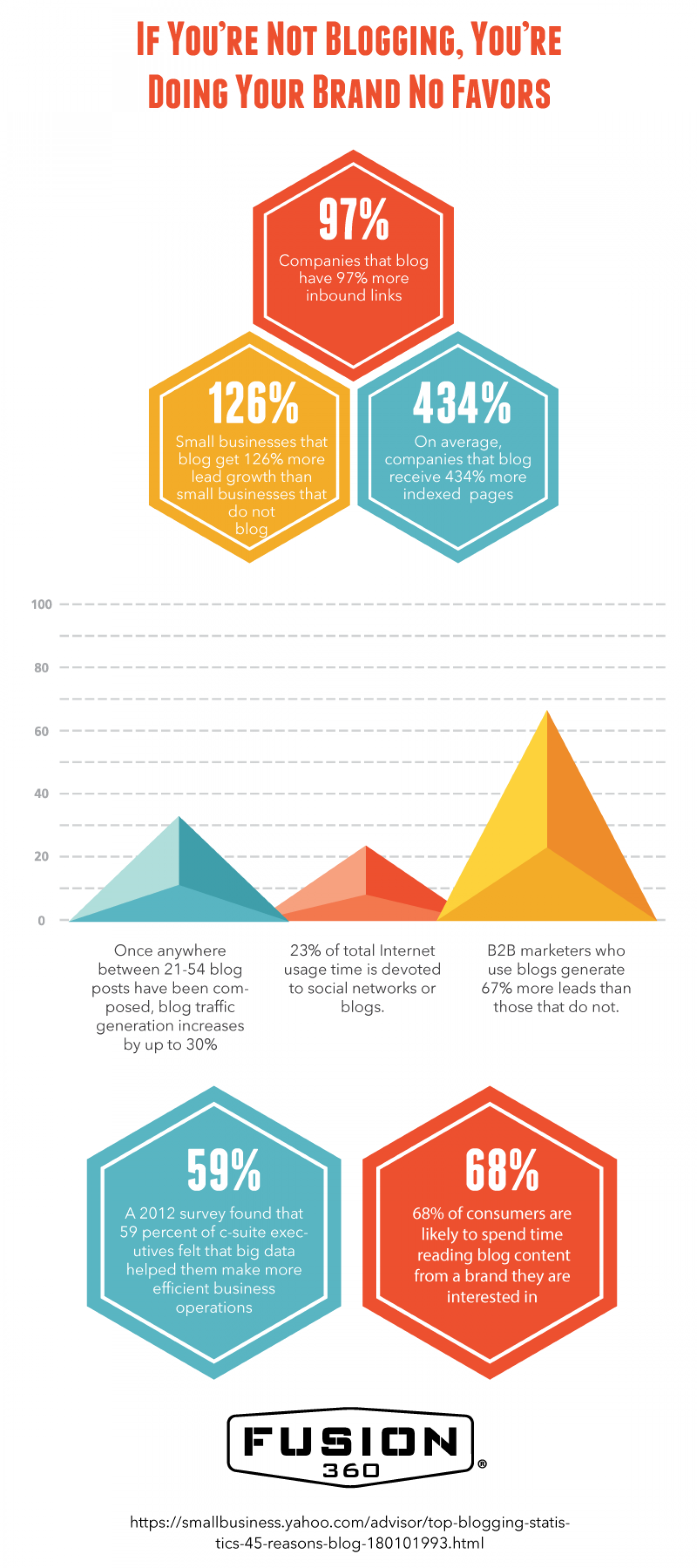 If You're Not Blogging, You're Successfully Doing Your Brand ZERO Favors Infographic