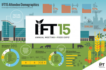 IFT15 Attendee Demographics Infographic