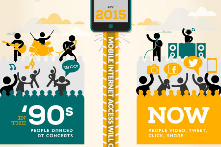 Ignore Mobile At Your Peril Infographic