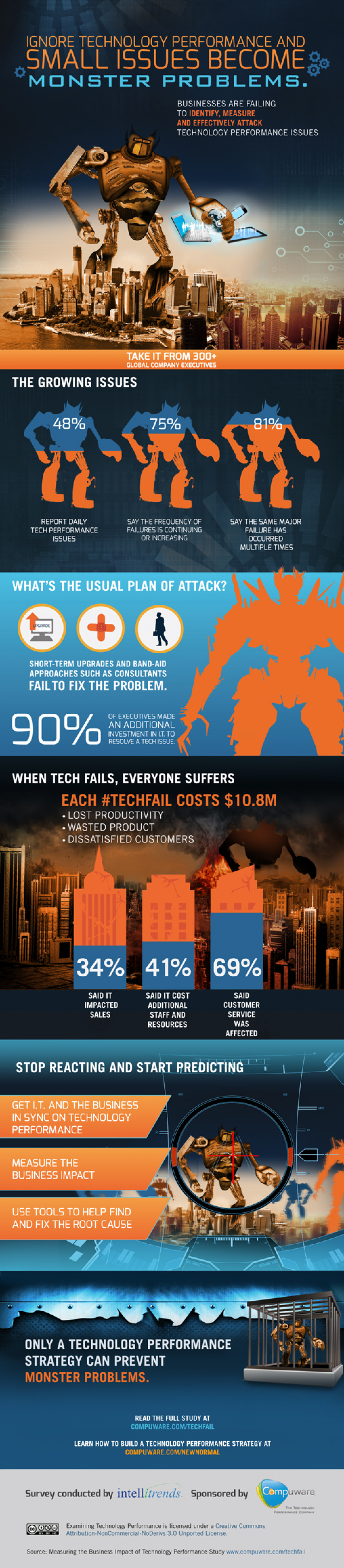 Ignore Technology Performance and Small Issues Become Monster Problems Infographic