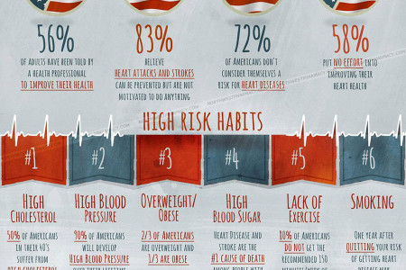 Ignoring Heart Disease Won't Lower Your Risk Infographic