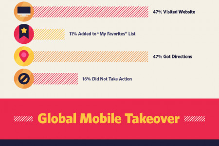 Ignoring Mobile Search...Think Again! Infographic
