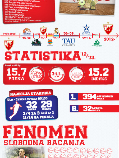 Igor Rakocevic - the legend of Red Star Infographic
