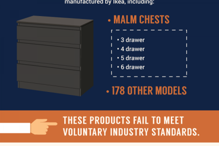 Ikea Dresser Tip-Over Accidents Cause Injuries, Child Deaths Infographic