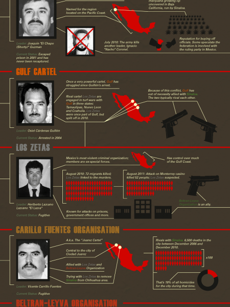 Illegal Drug Market Violence in Mexico Infographic