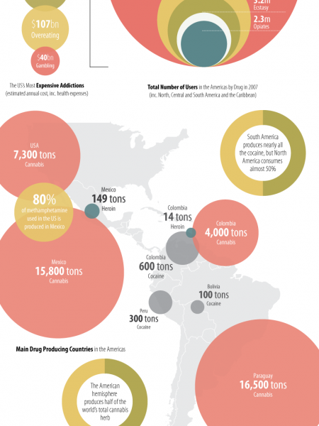 Illegal Drugs in The Americas Infographic