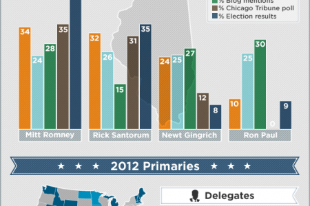 Illinois primary results: Republican presidential candidates index Infographic